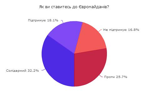 Євромайдан підтримує 50% українців, Антимайдан – 27%