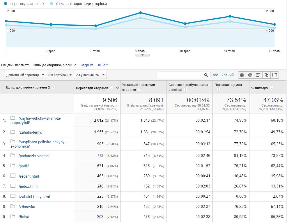 АналізвідвідуваностісторінокGoogleAnalytics.png