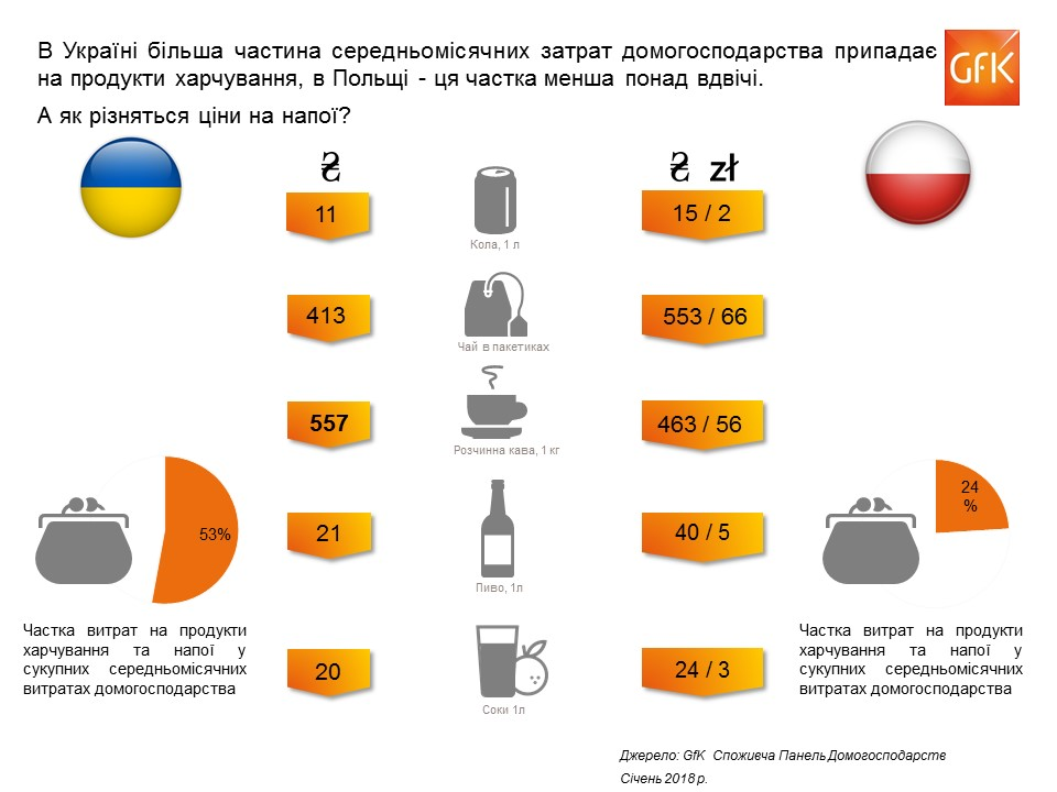 Comparison-prices-Poland-vs-Ukraine-beverage.JPG