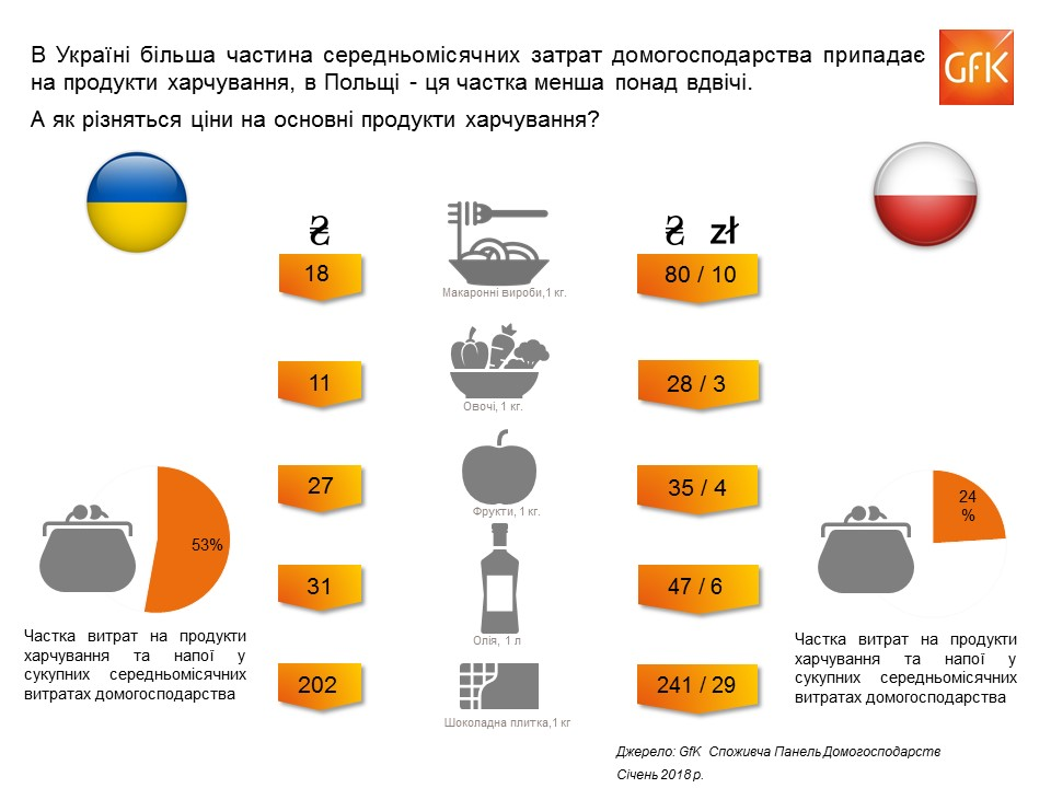 Comparison-prices-Poland-vs-Ukraine-food-2.JPG