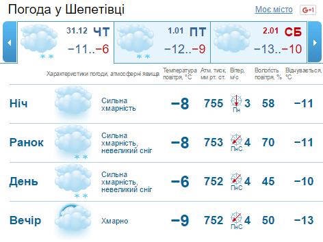 FireShotCapture28-GISMETEO_Пого_-https___www.gismeteo.ua_ua_weather-shepetivka-4942_5-7-days_.png